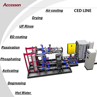 Paint coating process